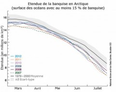 Le test de l'Arctique